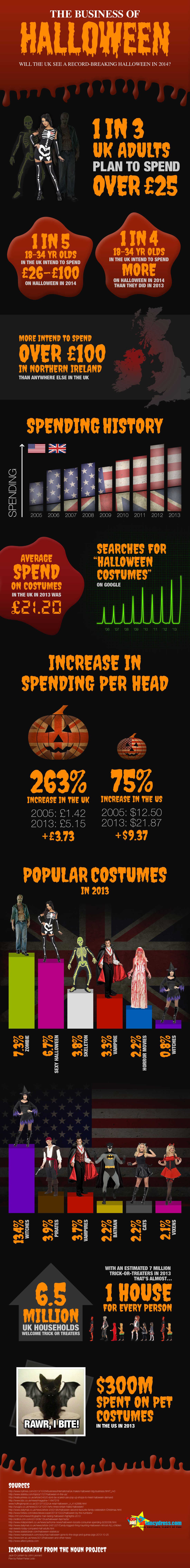 Business of Halloween