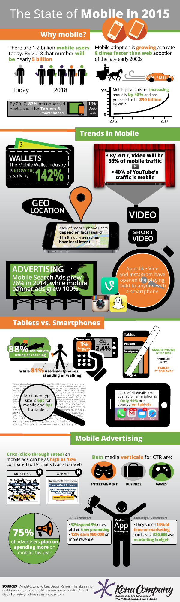 The State of Mobile in 2015