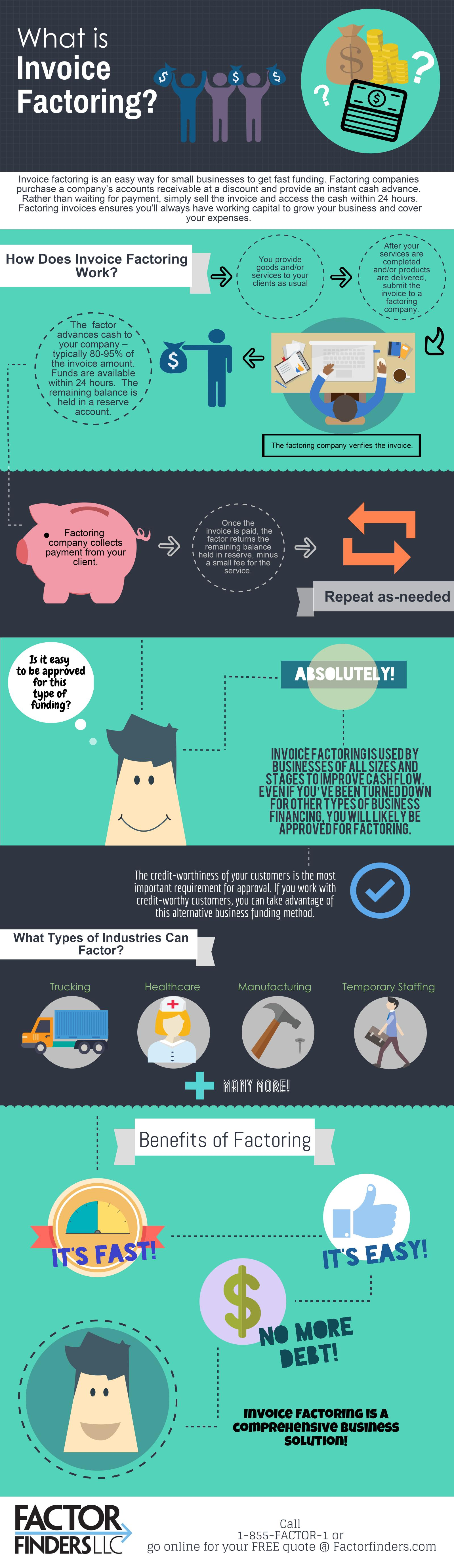 What Is Invoice Factoring Infographic Portal - What is invoice factoring