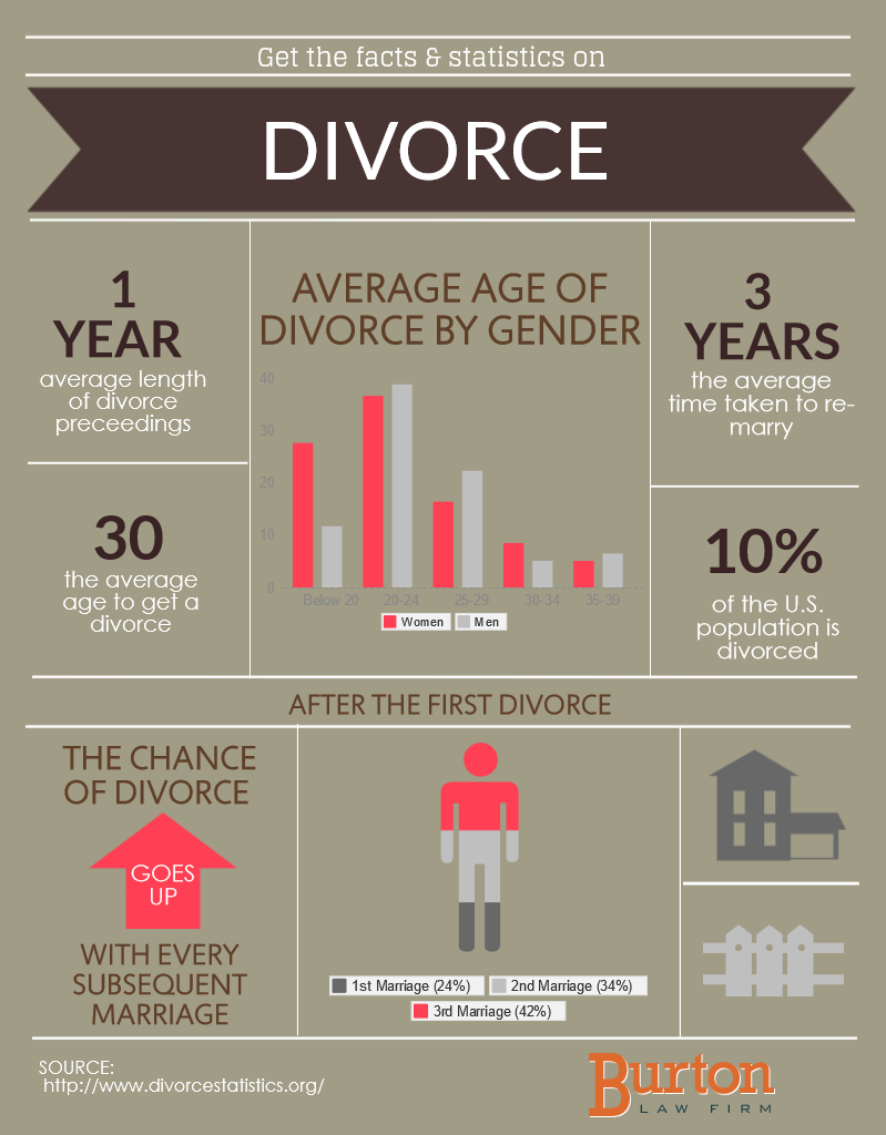 the divorce rate and women in the The divorce rate fell from a historic high of 226 divorces per 1,000 married women in 1980 to 175 in 2007 in real terms, this means that slightly more than 40% of contemporary first marriages are likely to end in divorce, down from approximately 50% in 1980.