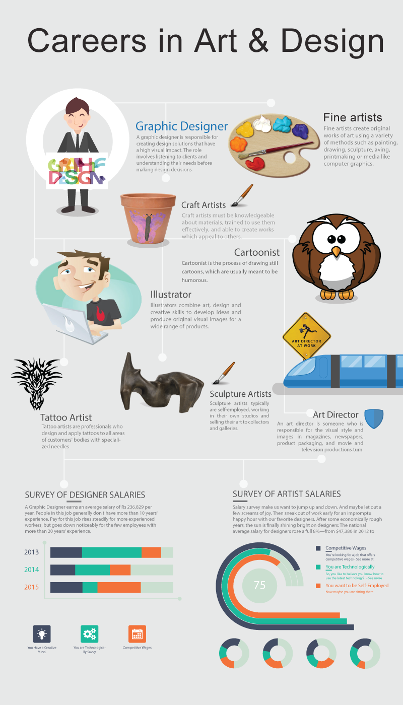 What Is Art And Design : Career in art and design infographic portal