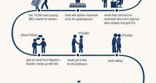 how-mark-zuckerberg-started