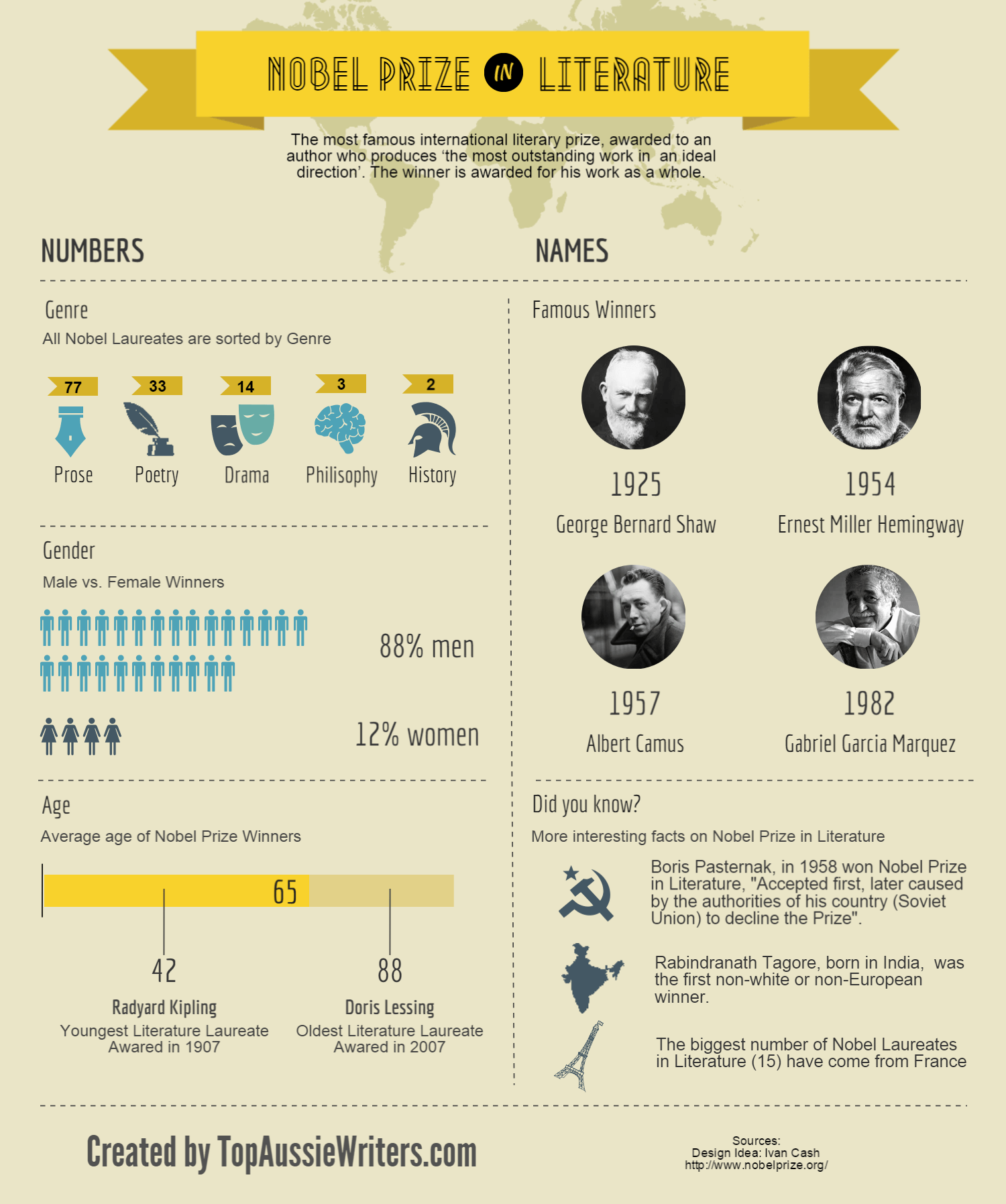 nobel prize in literature infographic portal nobel prize in literature