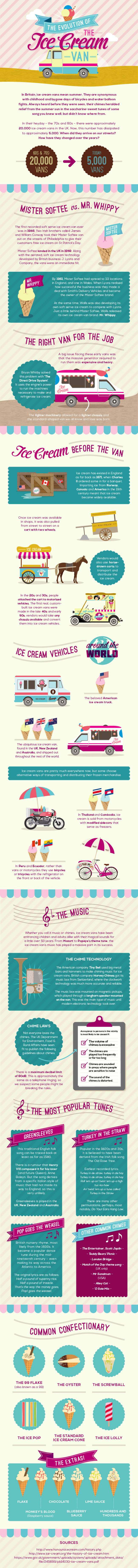 Evolution of Ice Cream Van