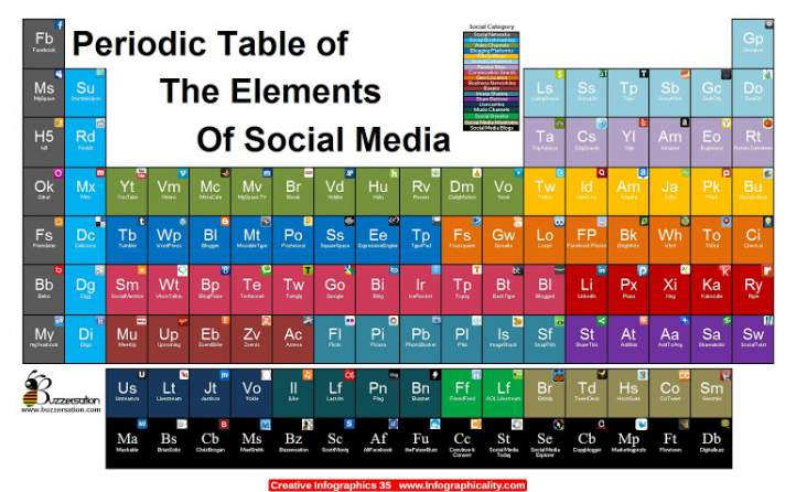 Periodic Table Of Social Media Infographic Portal