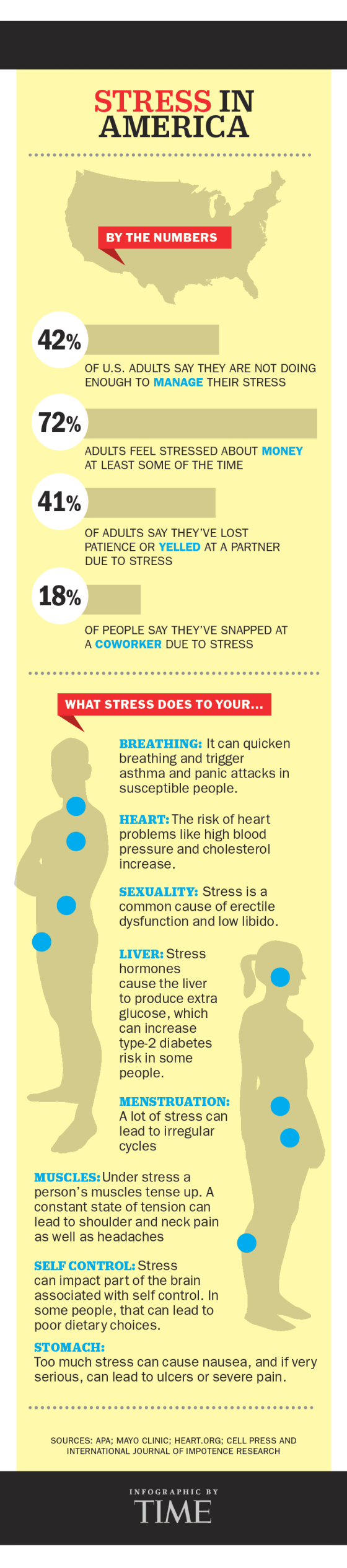 stress and its effects on health Financial stress can have major effects on your health stress, in general, can cause heart attacks, strokes, and many other serious health issues regardless of the source.