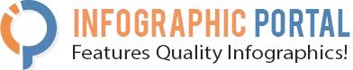 Infographic Portal