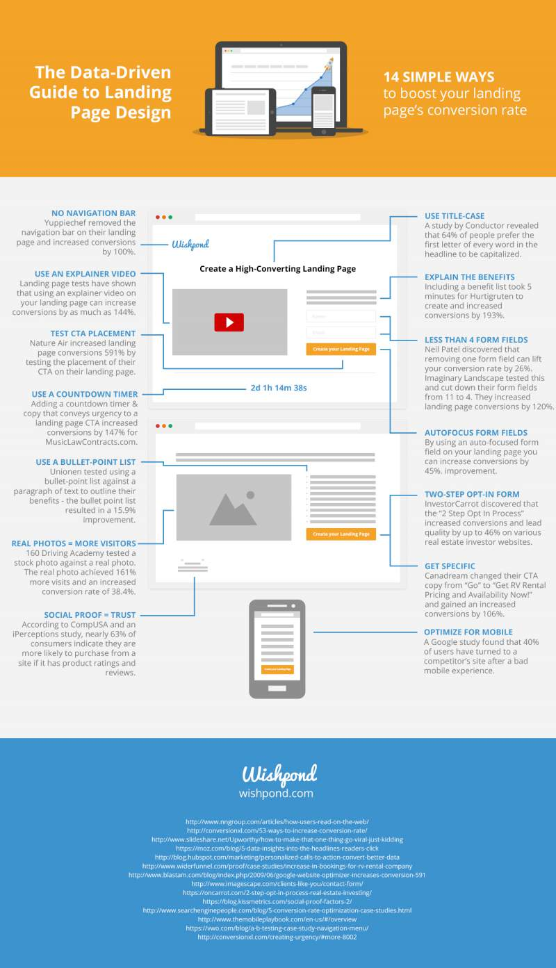 The Data-Driven Guide to Landing Page Design – Infographic ...