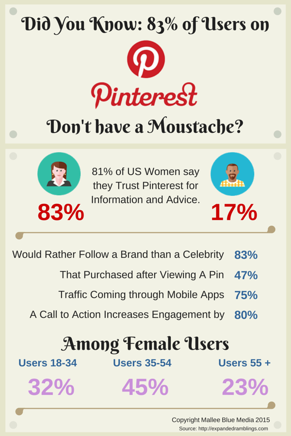 Using Pinterest To Boost Traffic