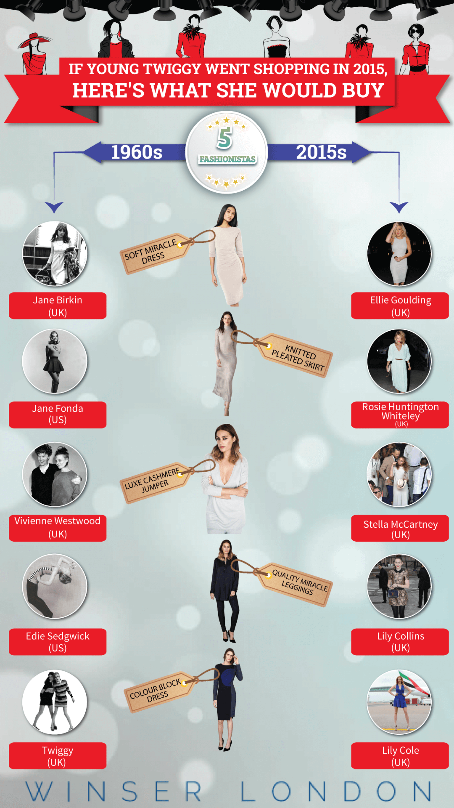 Fashion Infographic: If Twiggy Went Shopping In 2015