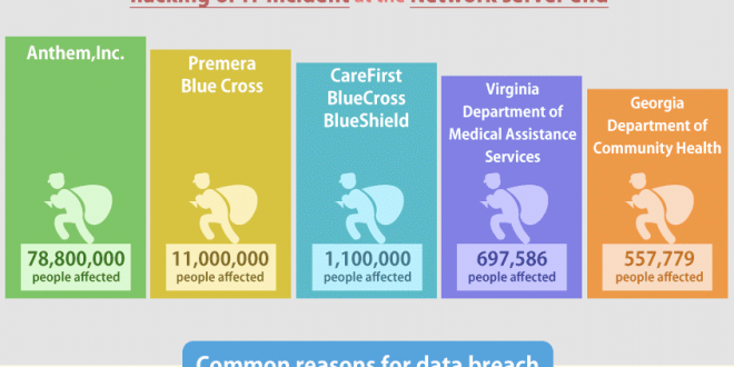 HIPAA data breaches in first half of 2015 (Jan to June ...