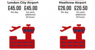 Car Park Prices At London Airports