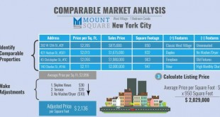 Comparable Market Analysis