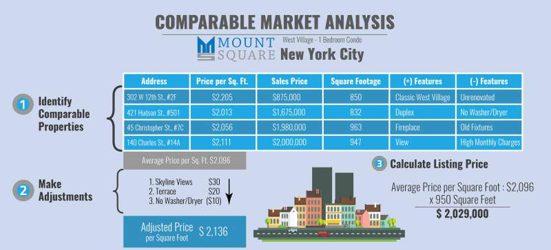 Comparable Market Analysis Infographic Portal