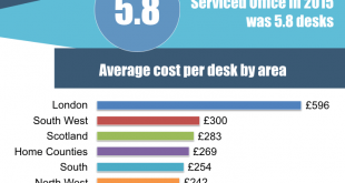 uk-serviced-office-stats-2015