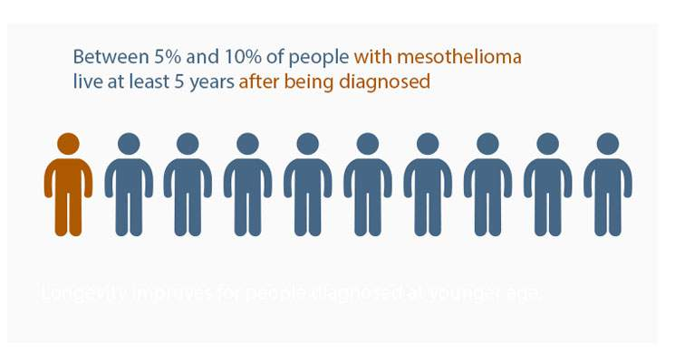 Mesothelioma Diagnosed in Last 5 Years