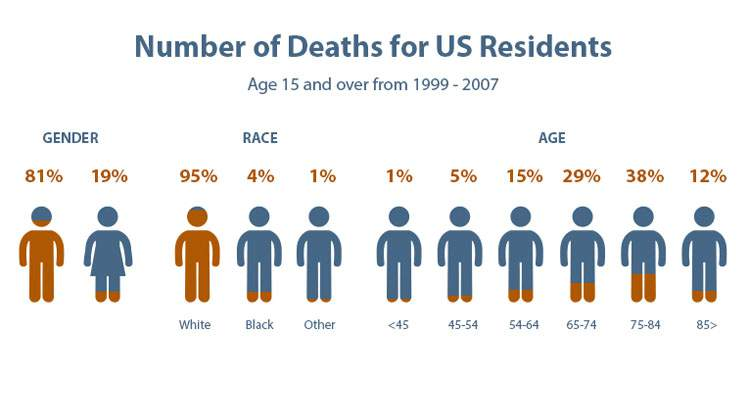 Number of Deaths For US Residents