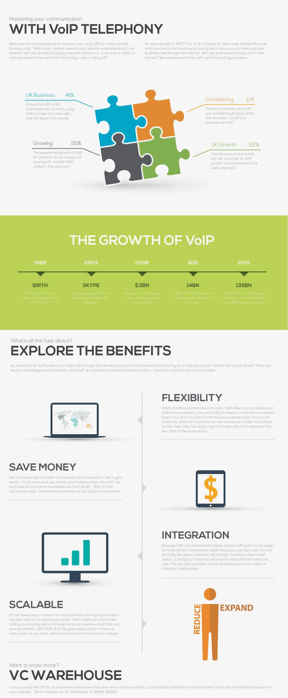 Benefits of VoIP Telephony