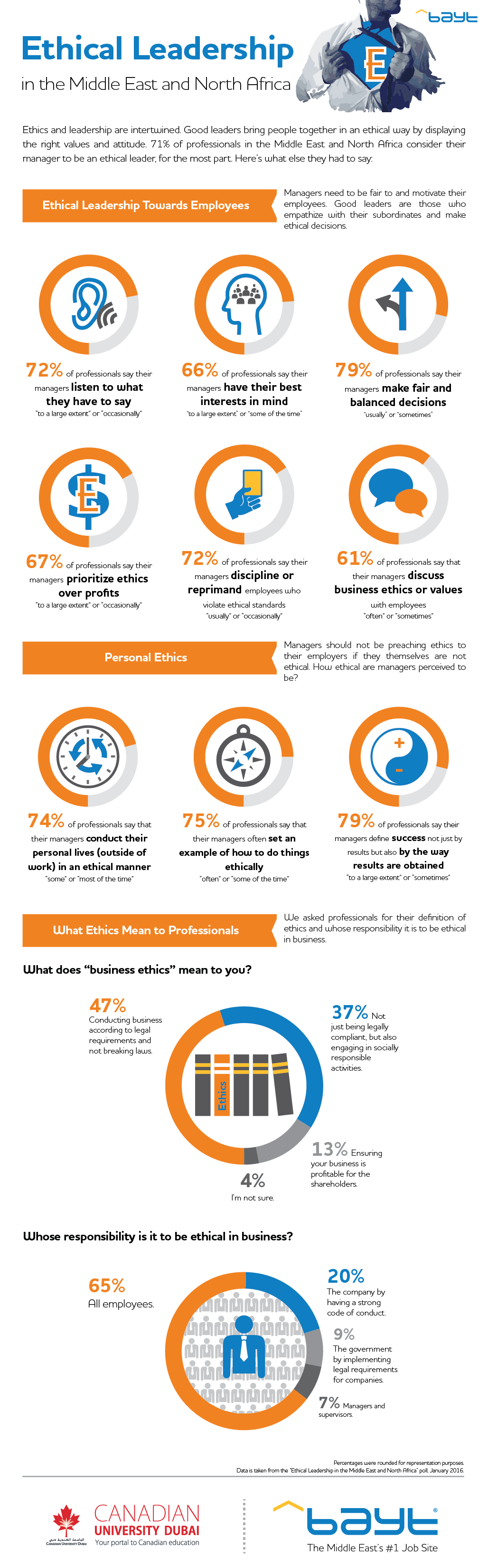 ethical leadership infographic portal like it