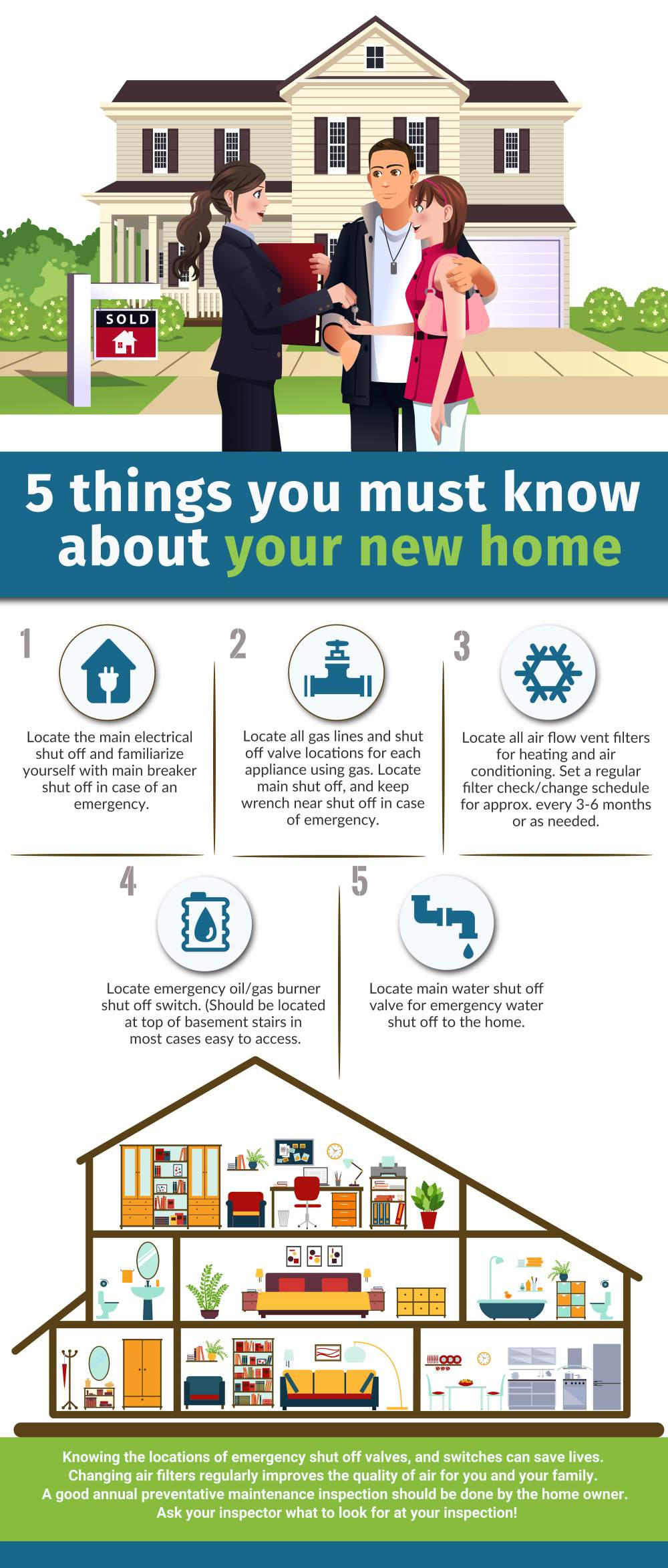 Know About Your New Home