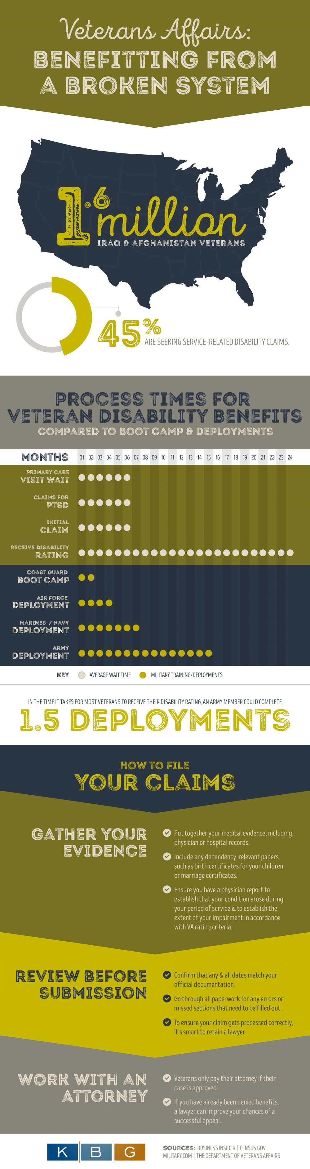 Veteran's Affairs