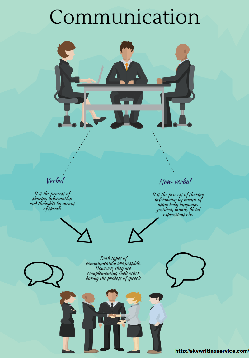 essay on communication infographic portal liked it