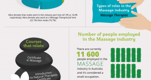 Career in the Massage Therapy Industry