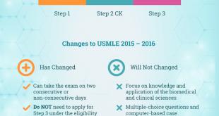 USMLE-Application