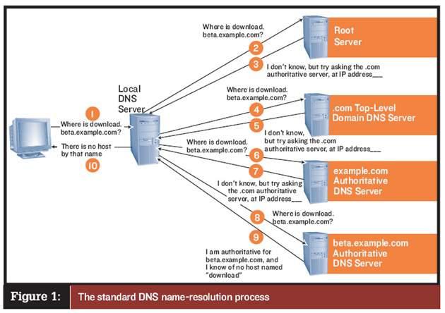 как сделать хостинг серверов samp