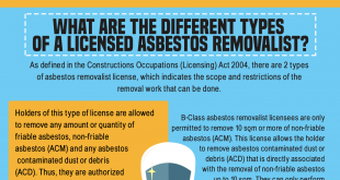 Types of Asbestos Removalists