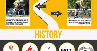 bikes of Le Tour de France