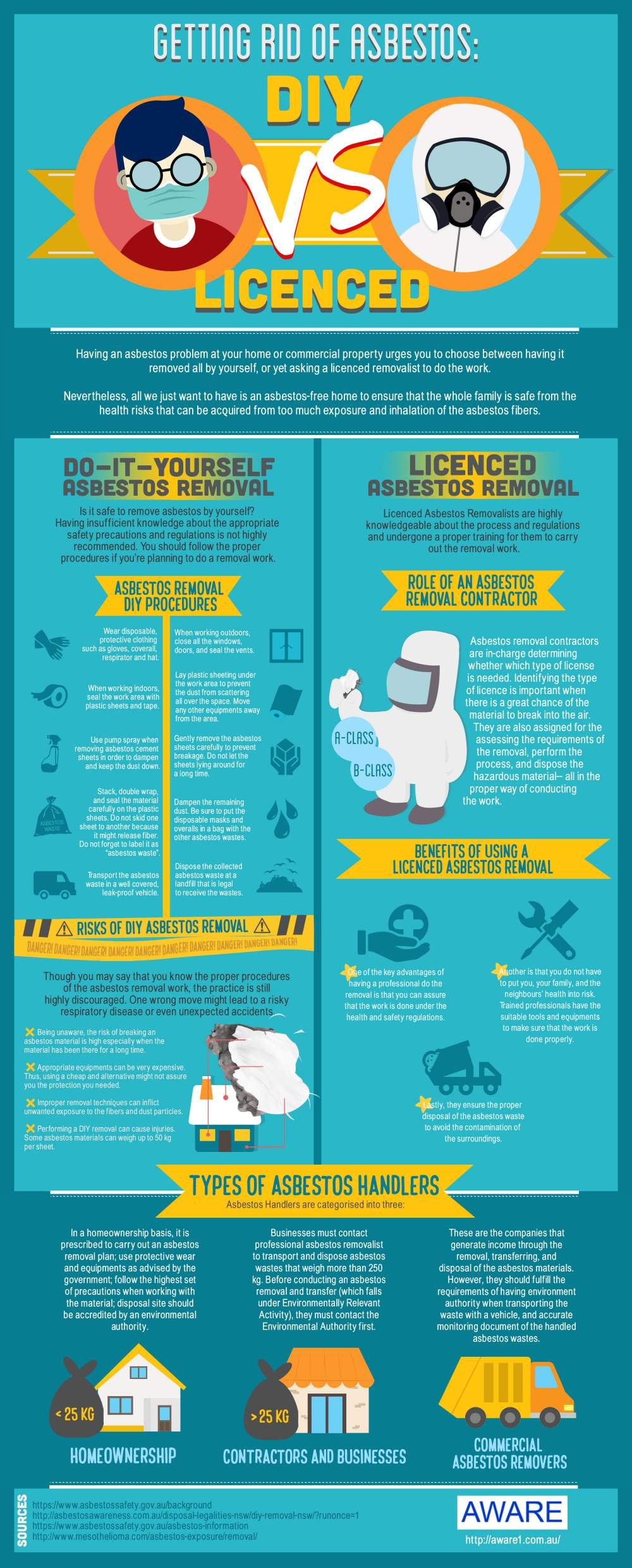 Getting rid of asbestos diy vs licenced infographic portal getting rid of asbestos solutioingenieria