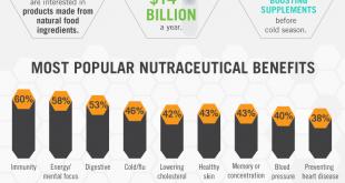 Nutraceuticals-Merchant