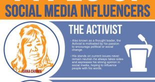 types-of-social-media-influencers