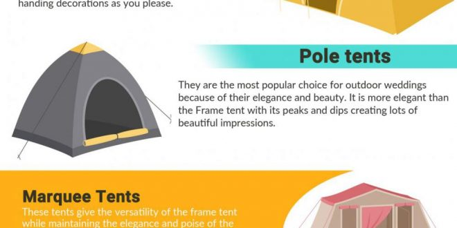 sc 1 st  Infographic Portal & Types of Tents and Their Uses u2013 Infographic Portal