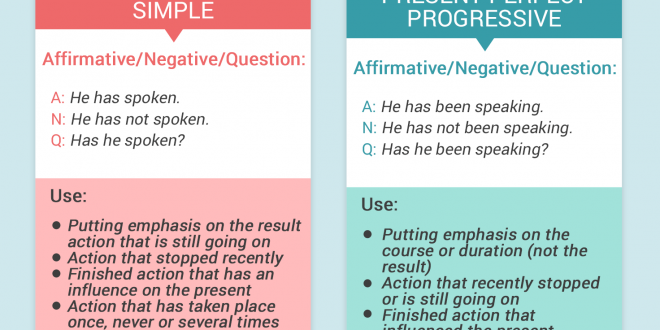 Preposition In Learn In Marathi All Complate: Verb Grammar Rules: Your Complete Handbook