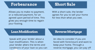 how-to-avoid-foreclosure-in-florida