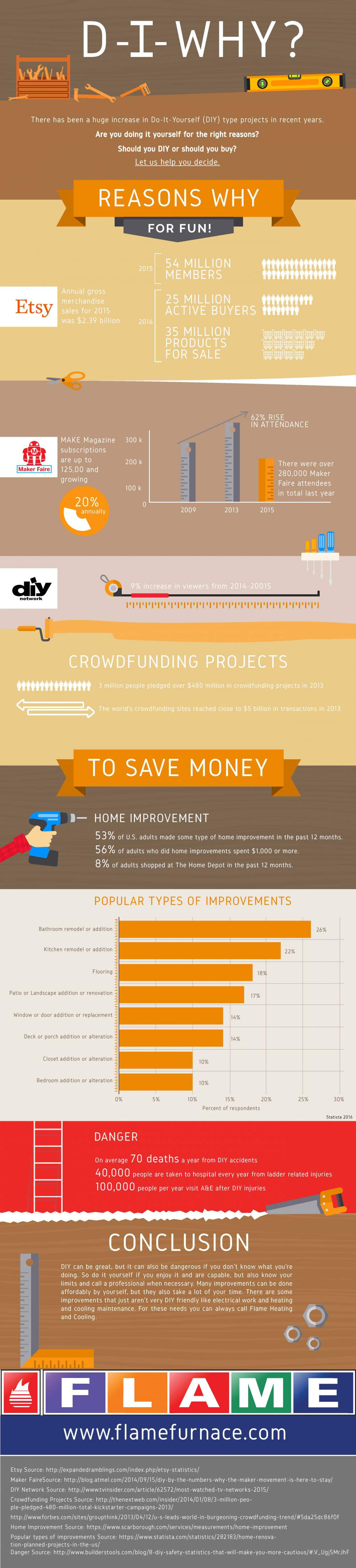 Why do it yourself infographic portal diy projects solutioingenieria Choice Image