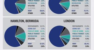 Worlds-Most-Expensive-Cities