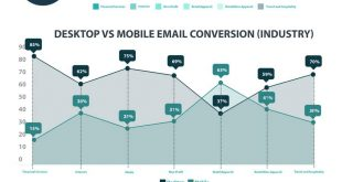Mobile Email Open Statistics