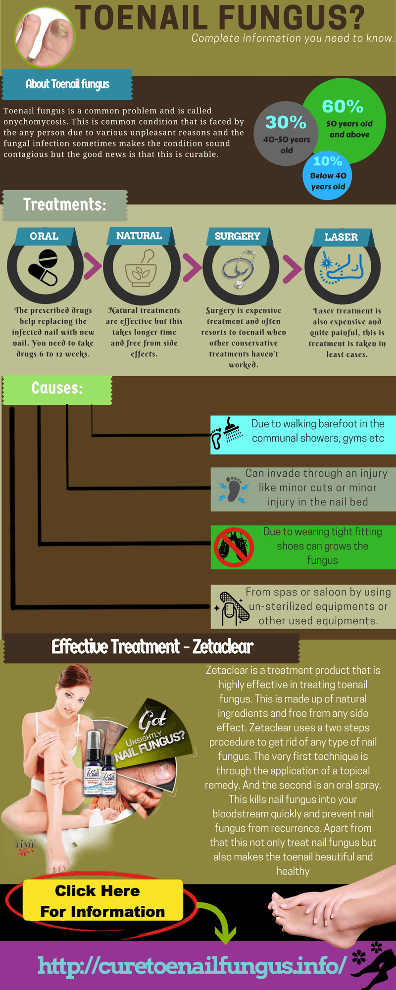 Everything You Need To Know About Toenail Fungus Infographic Portal
