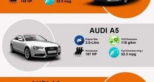 Best 5 Audi Cars