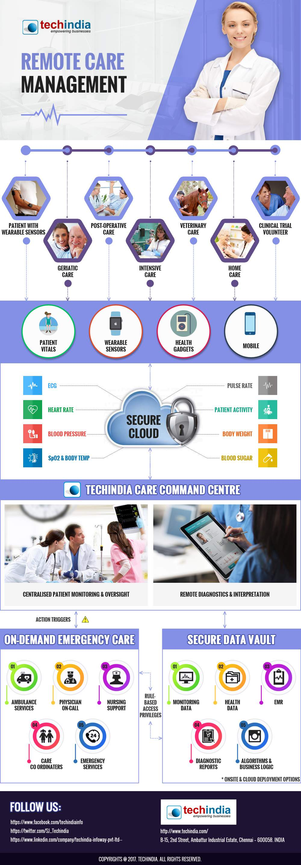Remote Care Management
