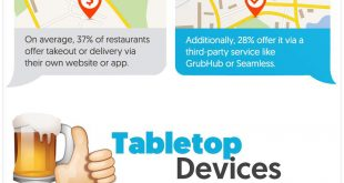 Restaurant Tech-Spectations