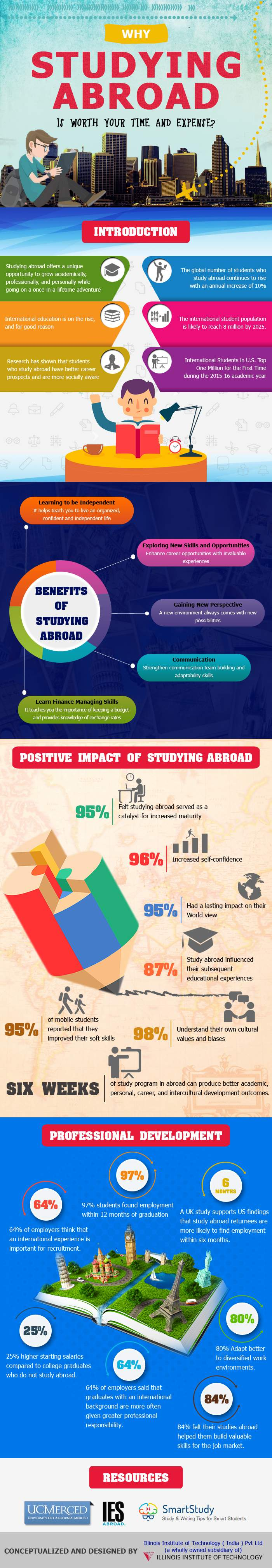 the benefits of study abroad Studying abroad in a foreign country can be downright scary you don't know the people, you don't know the language, and you certainly don't know the area but regardless of all the unknowns, the experience will undoubtedly be life changing.