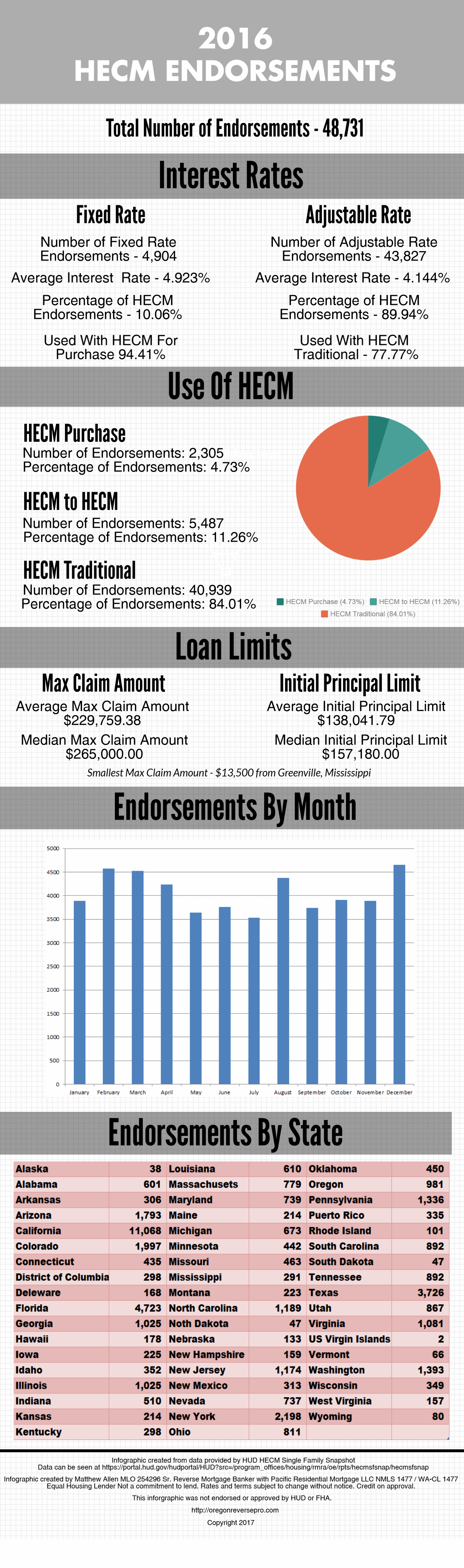 national-hecm-endorsements-2016