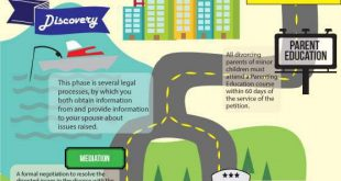 Divorce Process Highway