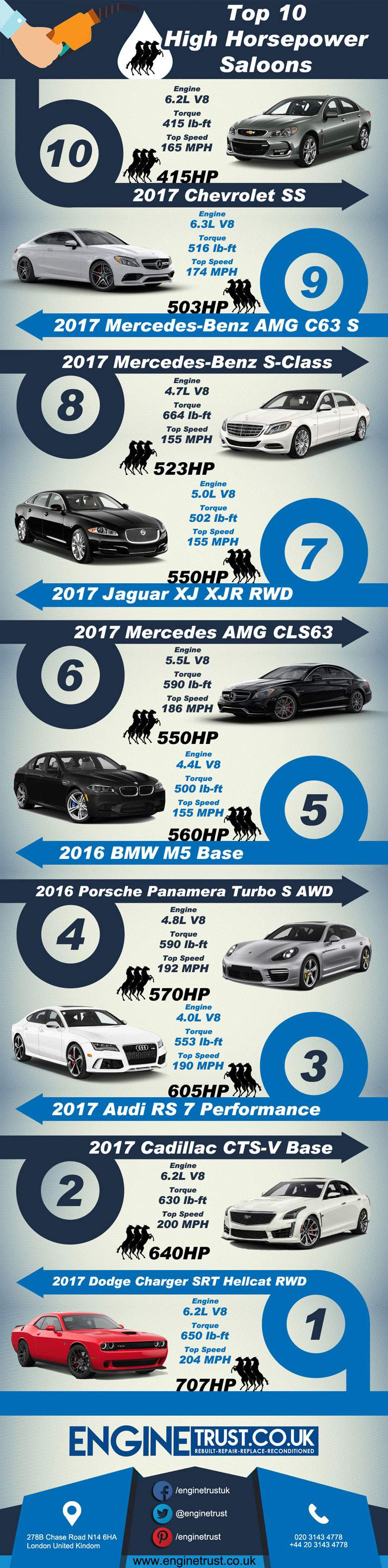 Top 10 Saloons with High Horsepower Engines – Infographic Portal
