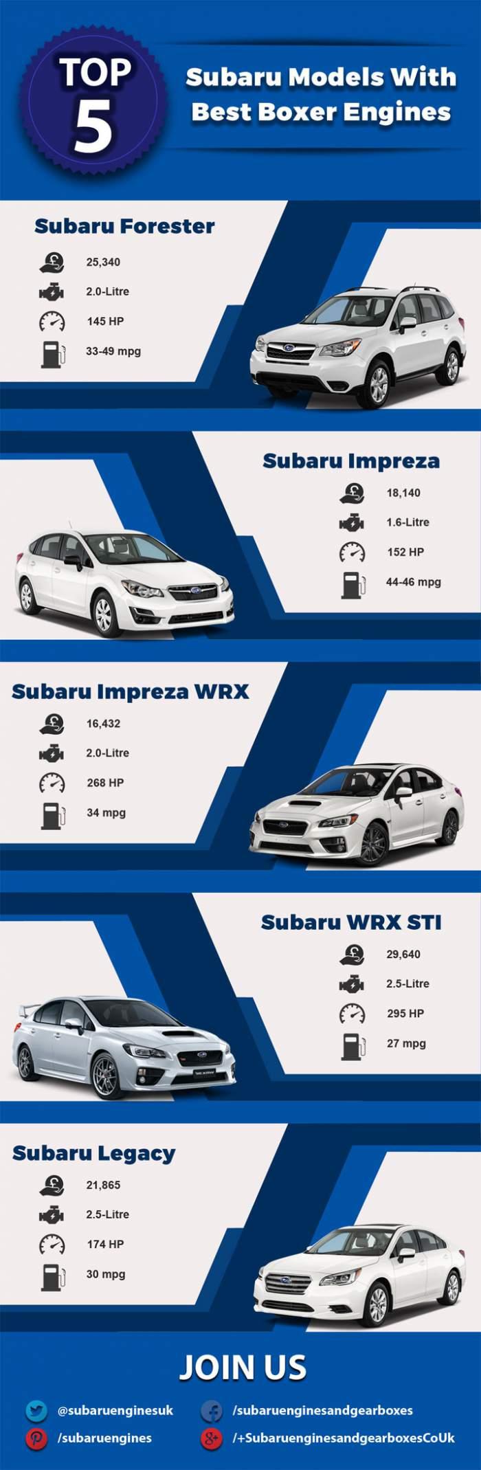 5 Subaru Models
