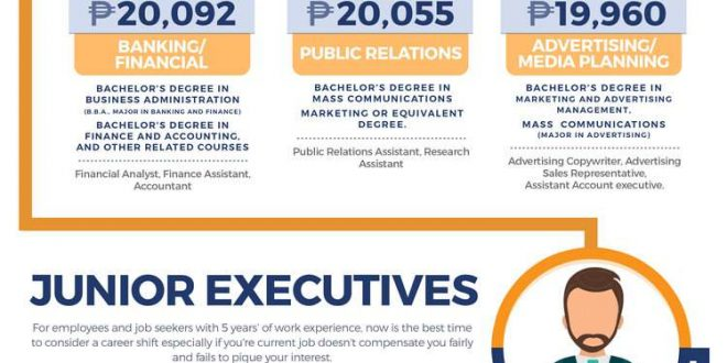 The Highest Paying Jobs in the Philippines – Infographic Portal